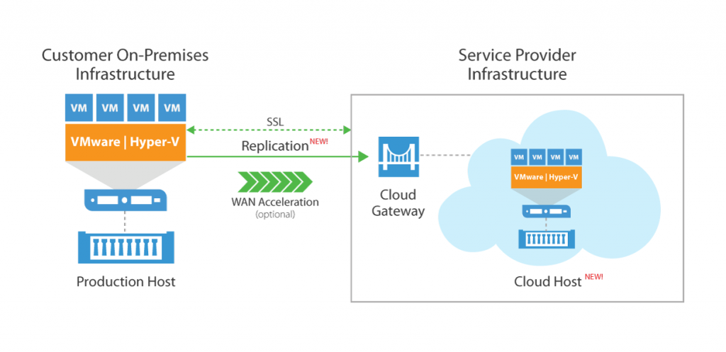 Disaster Recovery with Veeam Cloud Connect